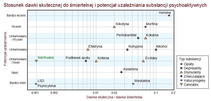 porównanie szkodliwości różnych substancji